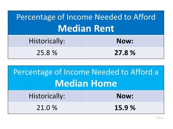 Median Rent vs Median Home