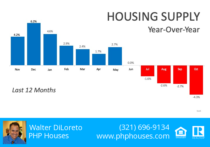 House Inventory Low