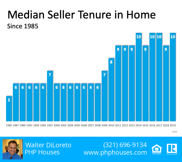 Median Seller Tenure in Home