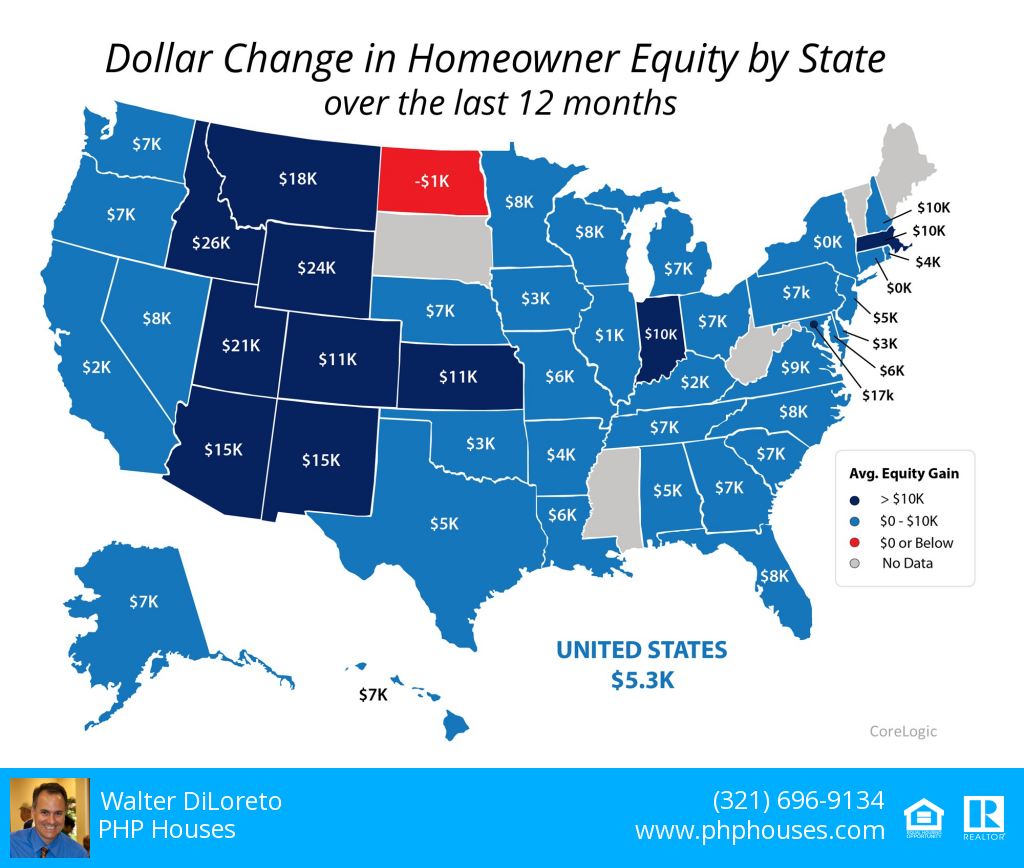 Dollar Change in Homeowner Equity