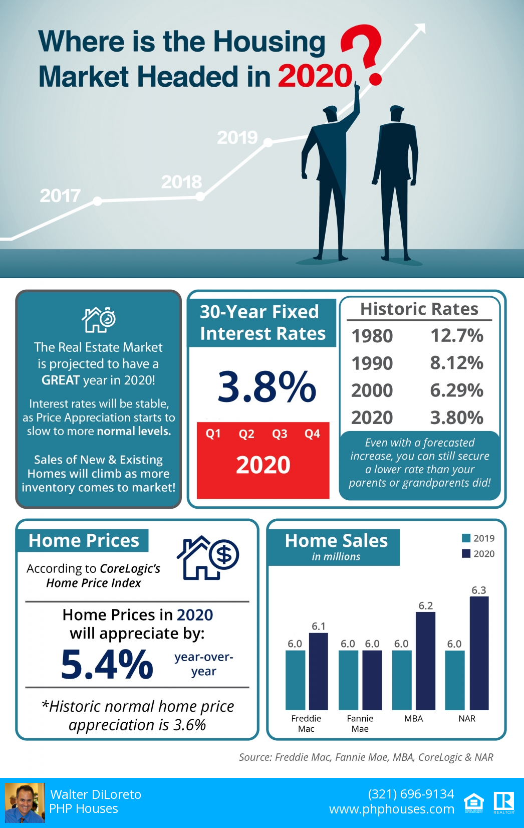 Where is heading the Real Estate market in 2020?